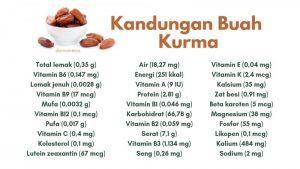 kandungan buah kurma
