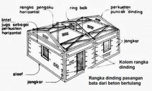 Balok Ring Kontruksi Bangunan